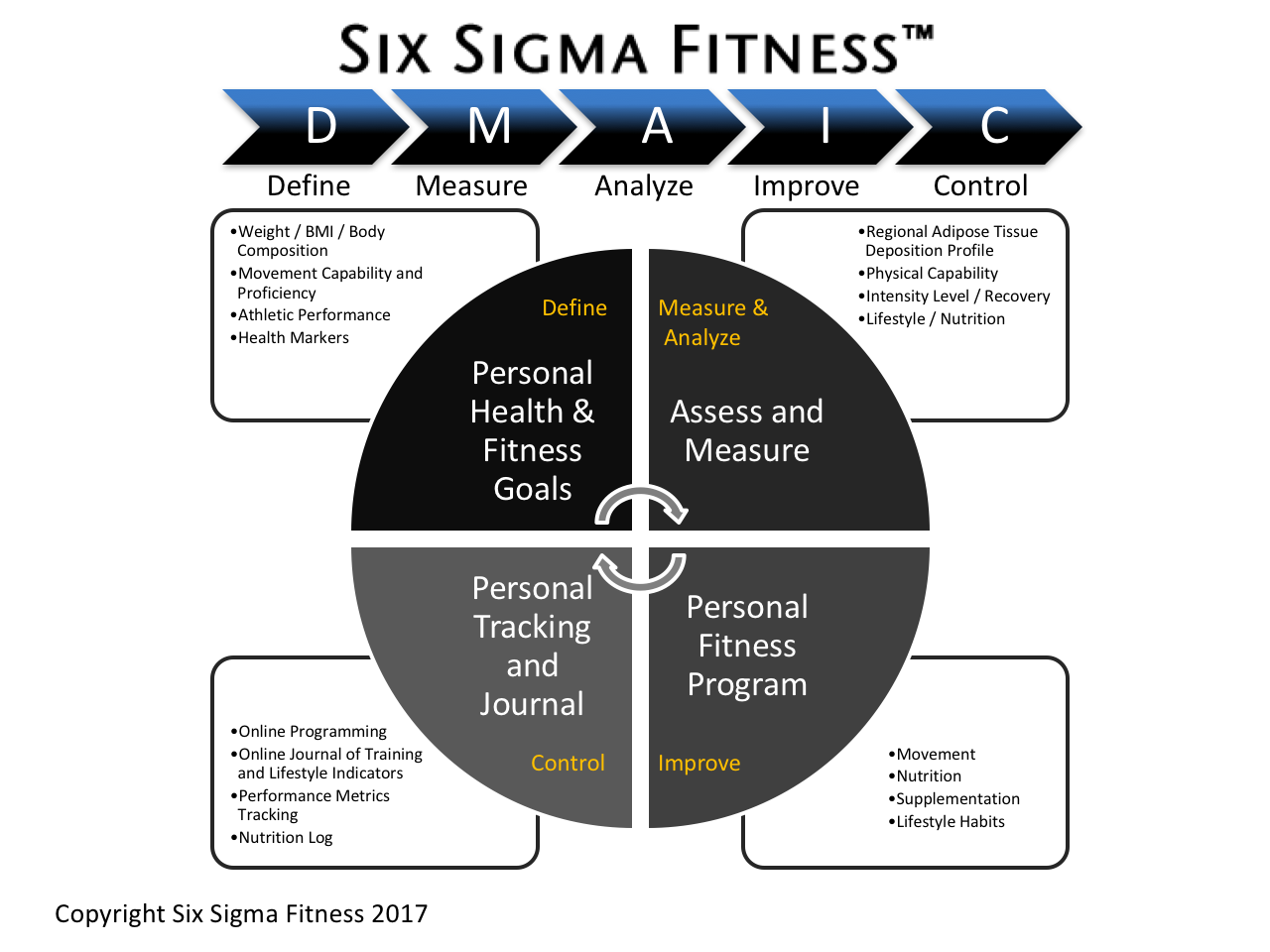 defining design for the six sigma Role of design for six sigma in total product development the design for six sigma roadmap (idov) ensures design accountability validate business case.